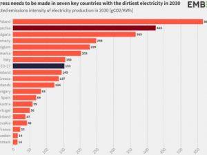 """Studie institutu Ember: Česko patří po Polsku k největším """"špinavcům"""" EU a je překážkou snižování emisí z výroby v EU. ČR zaostává za postupnou dekarbonizaci EU"""