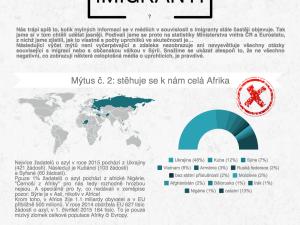 Imigranti – fakta a mýty