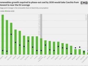 Česko patří z EU mezi čtyři nejpomalejších zemí z hlediska plánovaného nárůstu výroby elektrické energie z větru a solární fotovoltaické elektřiny